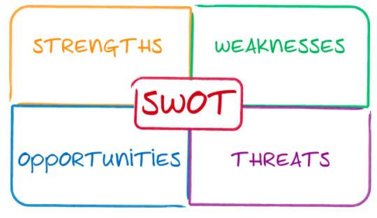 Marketing 101: Creating a SWOT Analysis for Your Blog or Business with Example